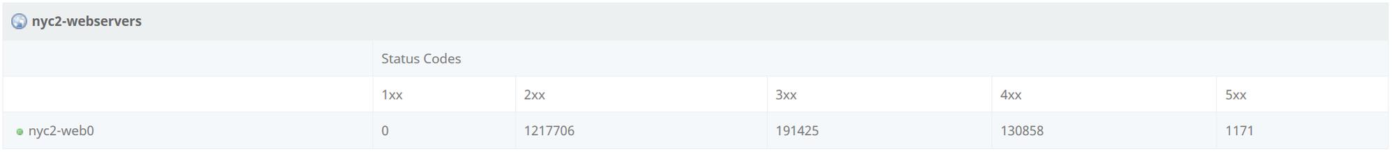 snapt-http-status-codes