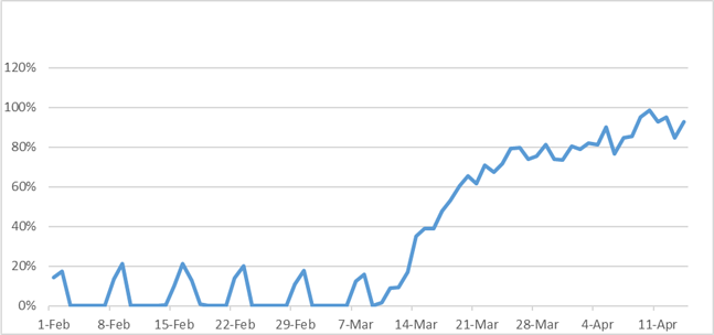 Increase Gaming US ISP