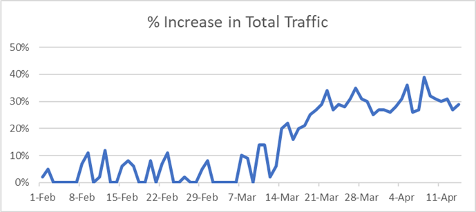 Increase total internet traffic